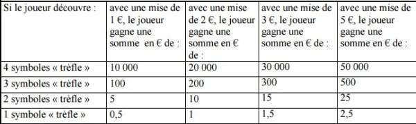 Dotations Trèfle d'Or sur FDJ