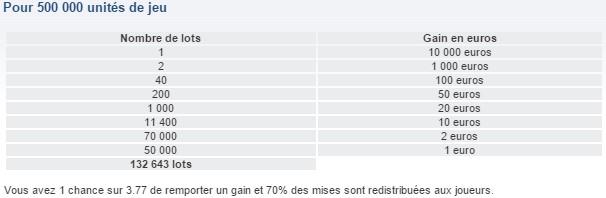 jeu banco Française des jeux