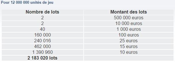 La répartition des gains du Jackpot de la FDJ