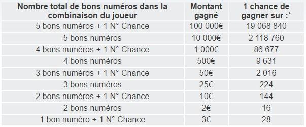 Jusqu'à 100.000€ à gagner avec l'Instant Loto de la FDJ