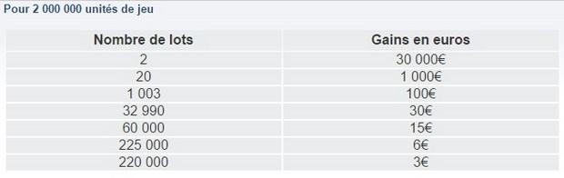 La répartition des gains des tickets Dobble de la FDJ