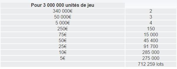 Répartition des gains sur FDJ.fr des tickets 10 ans gagnants