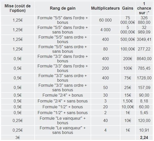 Voici les gains de La Course sur FDJ.fr